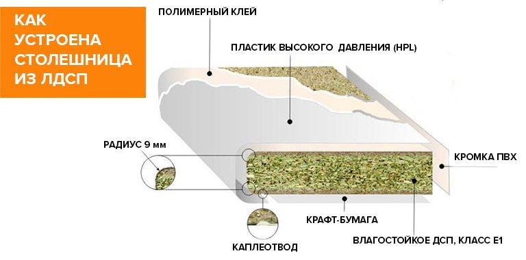 Материал для столешниц, обзор популярных вариантов