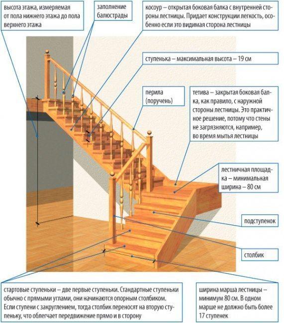 Оптимальный угол наклона для лестницы