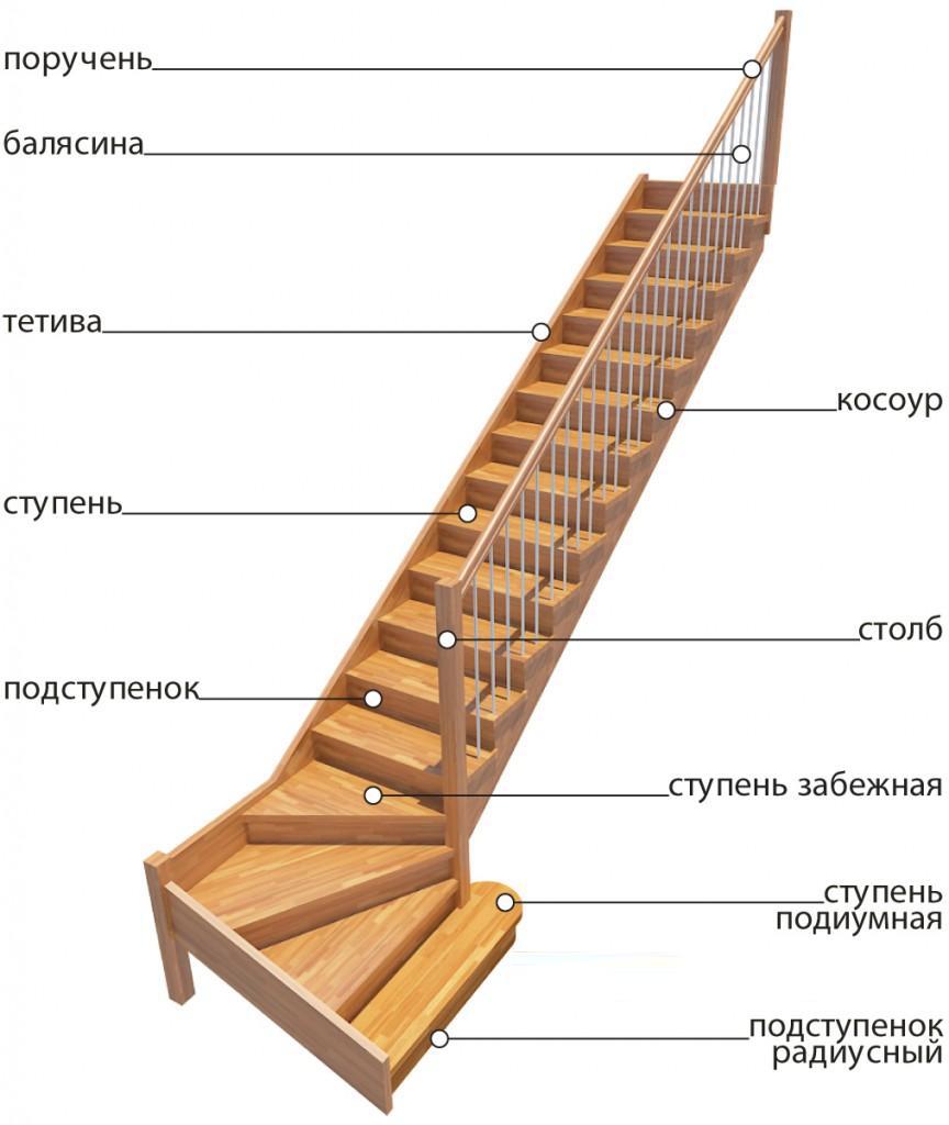 Забежные ступени в лестницах