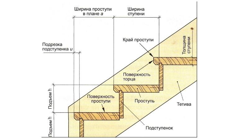 Расчет лестницы на второй этаж в частном доме: нормы, формулы, таблицы